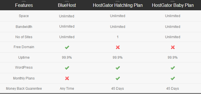 Hostgator-Vs-BlueHost-Feature