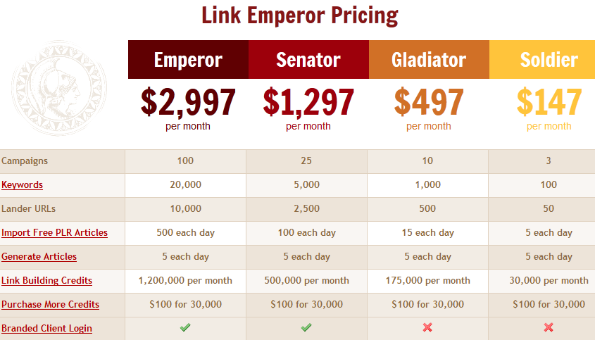 Linkemperor Price plan